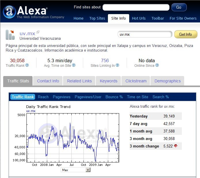Ranking UV.MX en Alexa.com